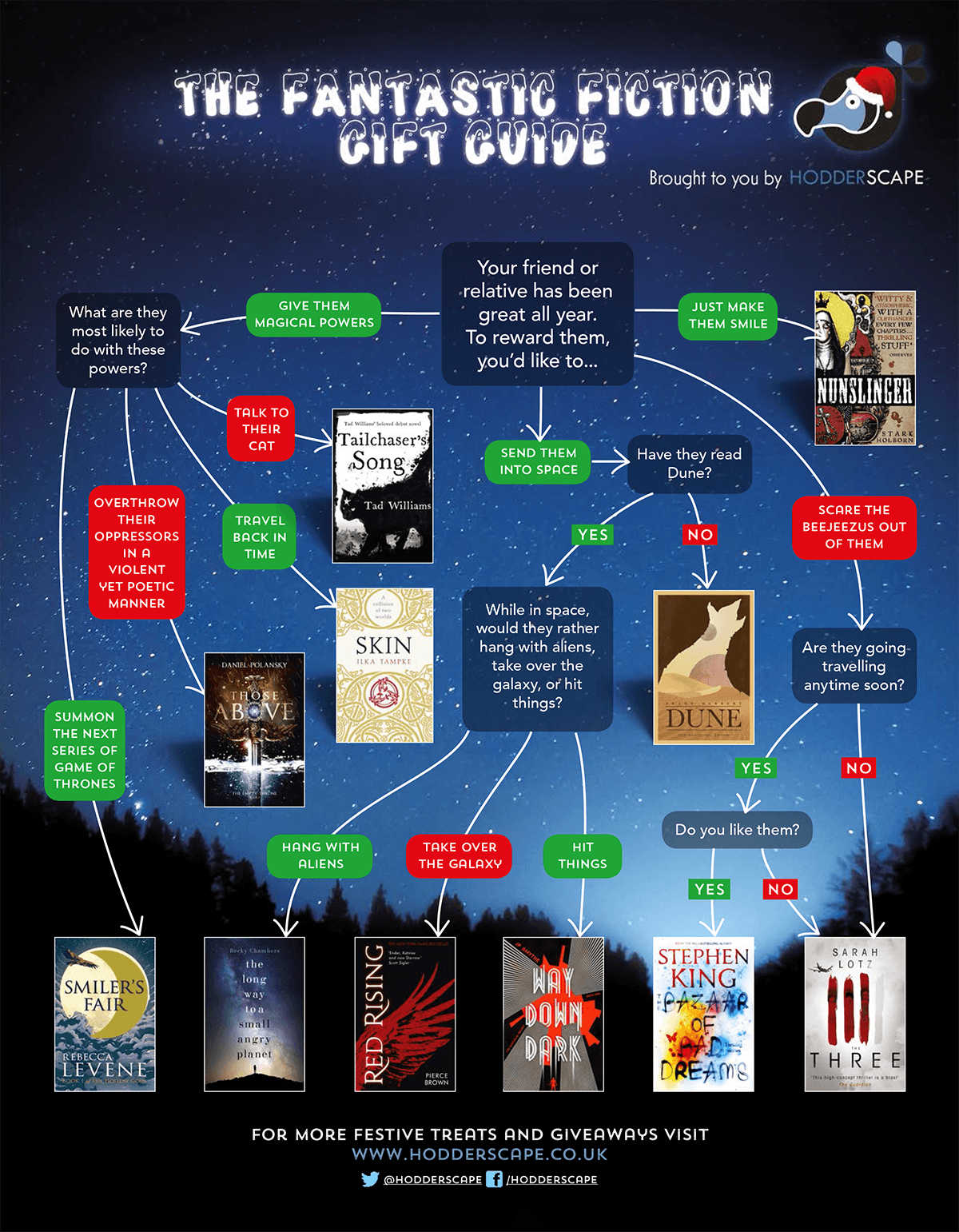 Hodderscape Christmas Gift Guide