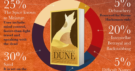 Infographic: the world of Frank Herbert's Dune
