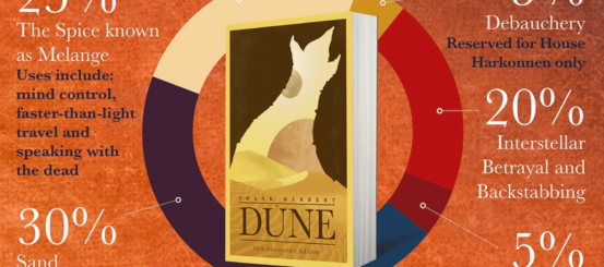 Infographic: the world of Frank Herbert's Dune